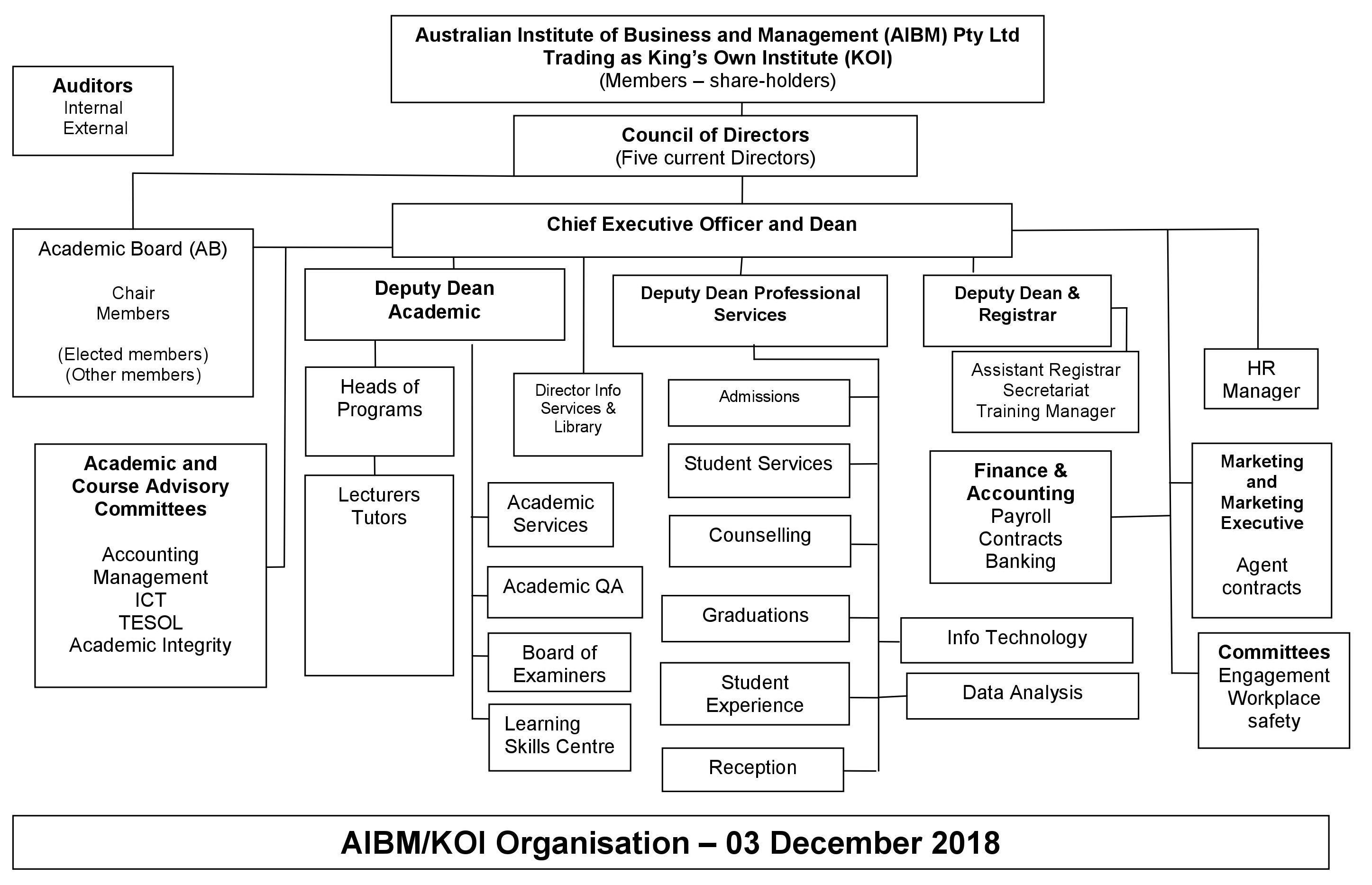 KOI – AIBM/KOI Organisation